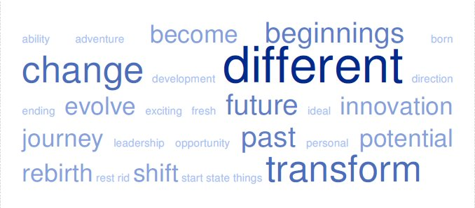 wordcloud_change