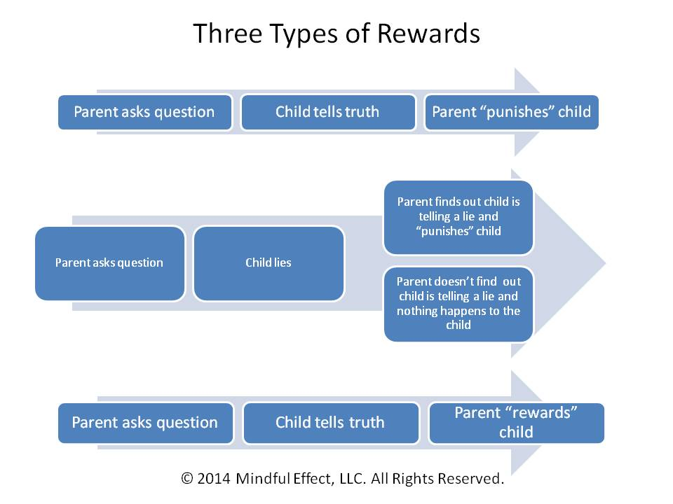 threetypesofrewards